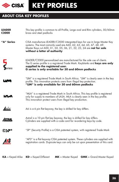 CISA Key Profiles